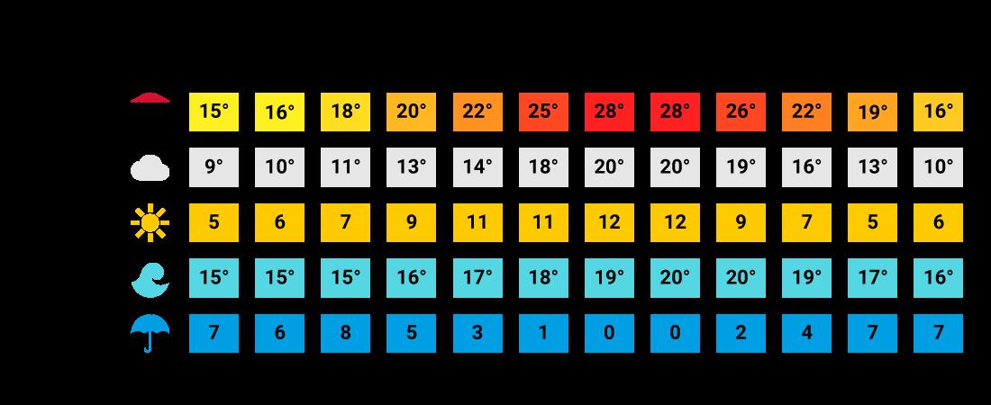 Klimatabelle Portugal