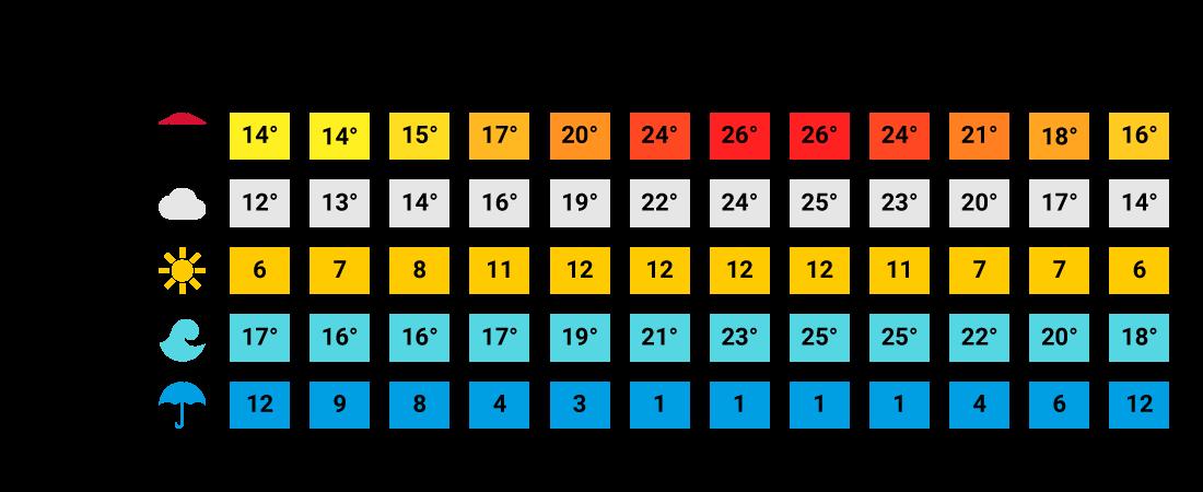 Klimatabelle Náxos