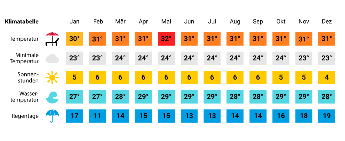 Klimatabelle Singapur